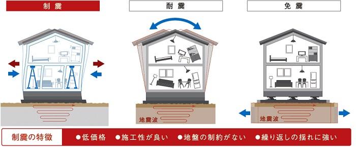 地震対策工法