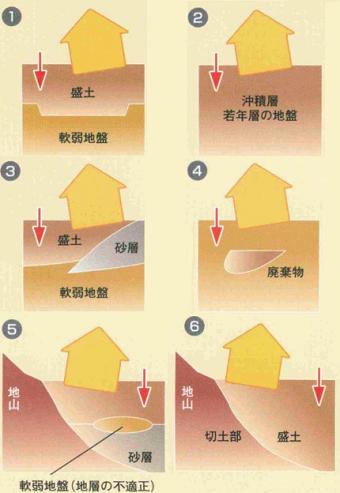 地盤改良が必要とされる住宅地盤一例